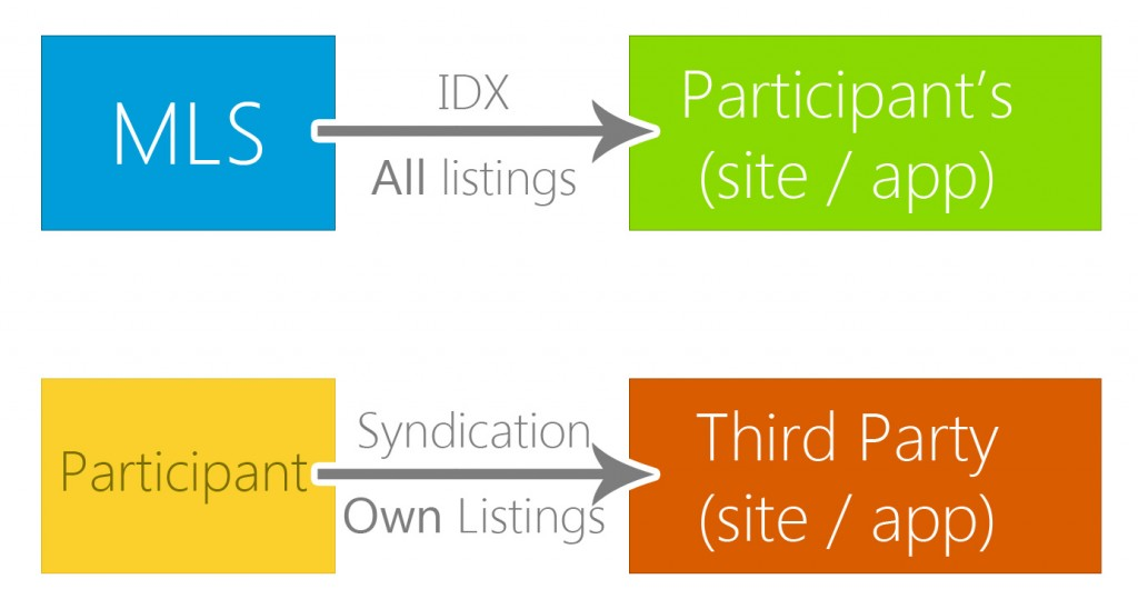 Graphic on accessing listings via MLS or as a Participant. Top example, MLS - access to all listings with your site/app via IDX, Bottom example, Participant - access to listings you own with third party site/app via syndication